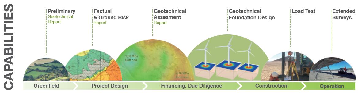 GEOINTEC CAPABILITIES - GEOTECHNICAL STUDIES